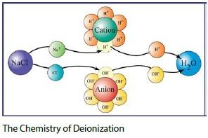 deionization