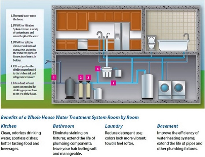 these are typically connected at the waters point of entry to the building they include softeners and filtration equipment as determined by water testing - Wholehouse